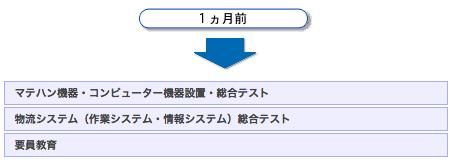 システム構築スケジュール